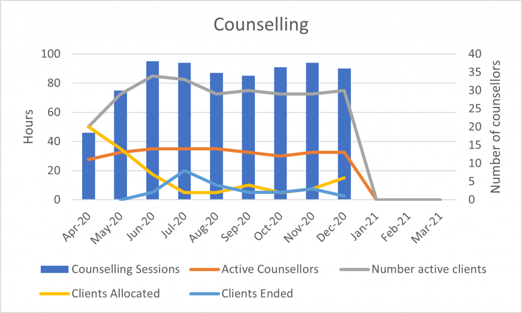 Graph showing the counselling sessions delivered at Chrysalis since April, numbers increase from ~40 to ~90 a month. Active counsellors rises slightly and then remains steady at 13, clients allocated starts high in April as this is when records began drops down in Jul and then maintains a level of around 4/month, clients ended shows a peak of 10 in July and then drops to a steady 1-2 a month