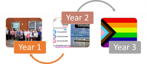 Graphic looking back at year 1 and forward to Year 3, image year 1 group of volunteers and new trustees stood outside Unity 12 building after AGM, year 2 image all @ChrysalisGIM social media tags on RHS and view of Bournemouth Pier on LHS, year 3 shows the Progress Pride flag