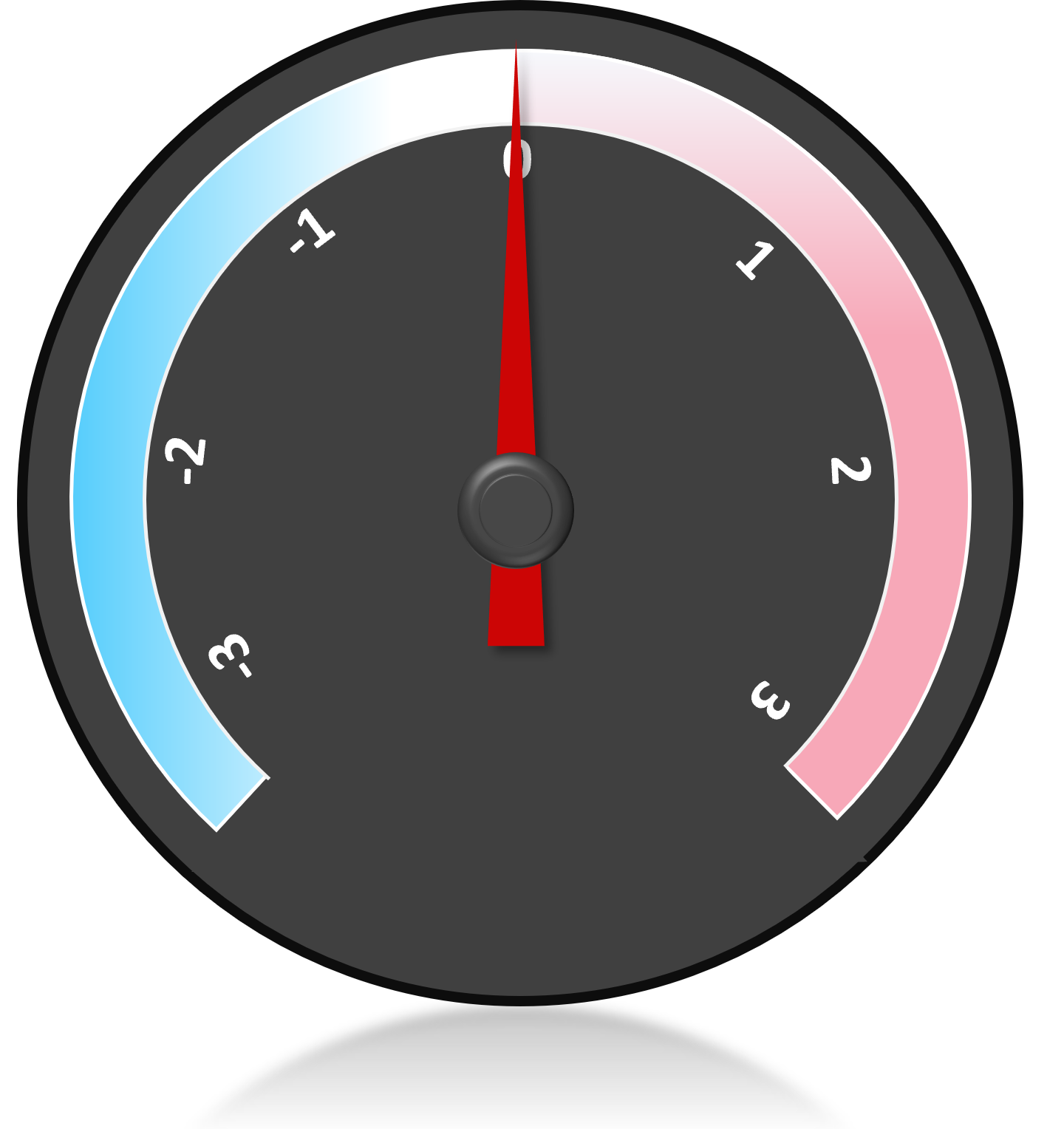 A circular dial with scale -3 to +3, grey background, red pointer vertical on 0. Dial colour pale blue shading to pale pink